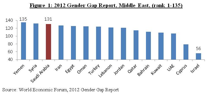 womens rights in saudi arabia 2018