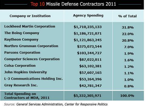 military contractors