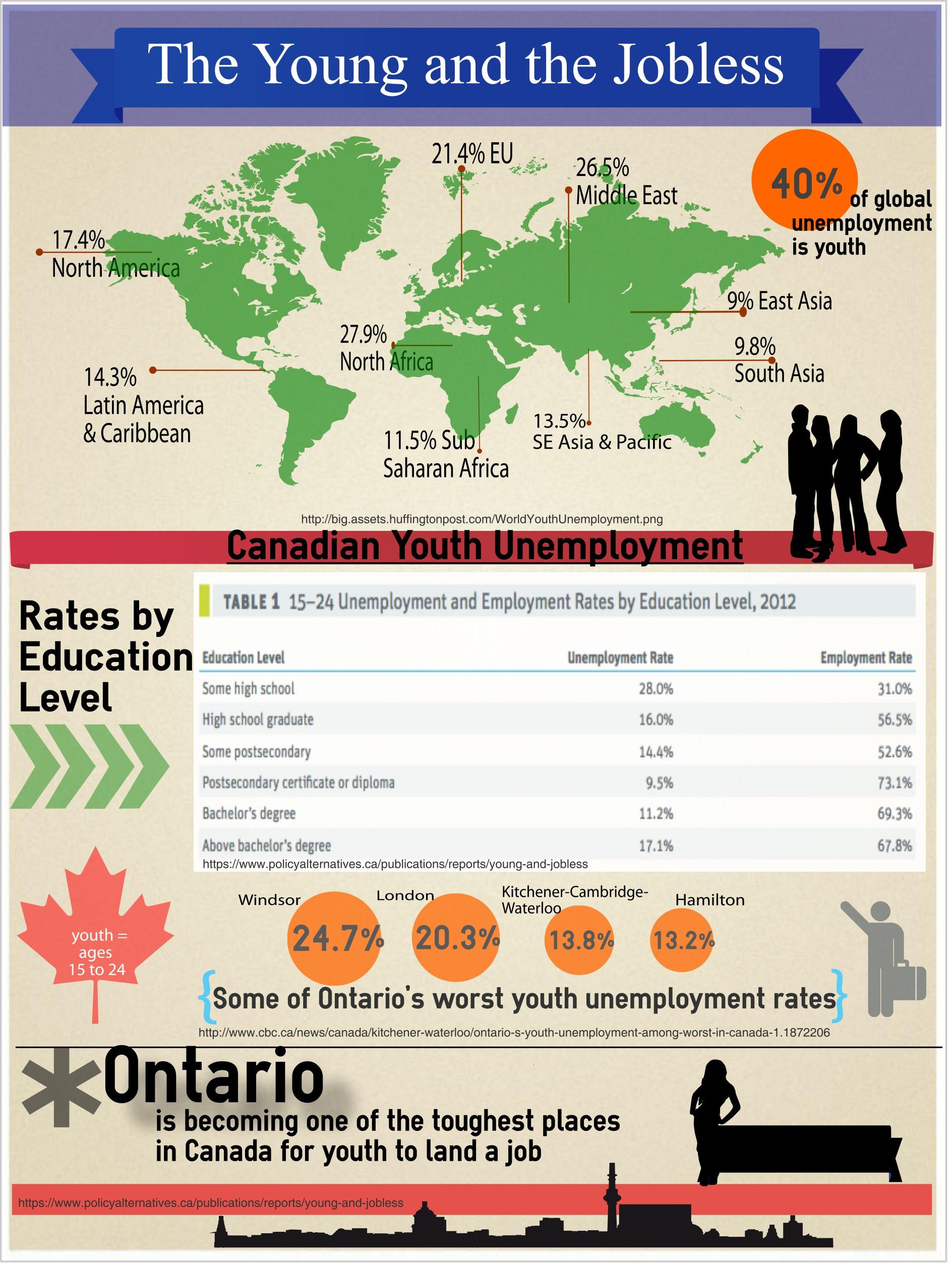 youthunemployment (3)