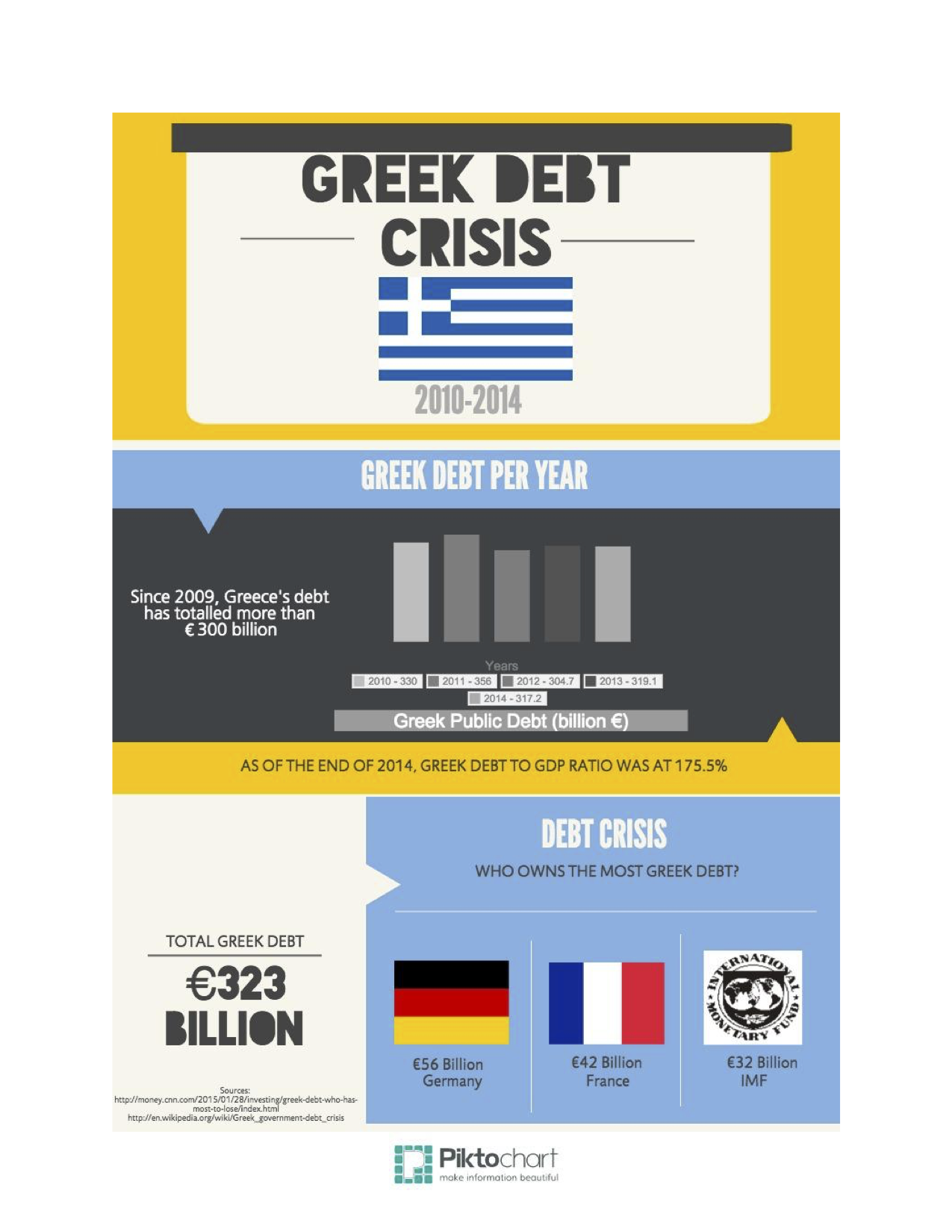 greek debt crisis - infograph copy