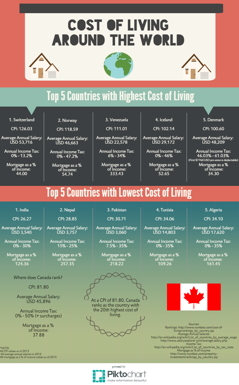 Article 21 - Cost of Living Infograph - Approved