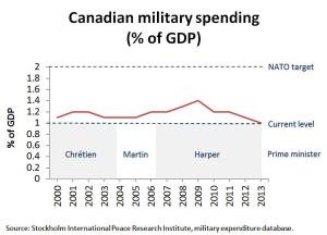 CDN_military_spending_GDP1