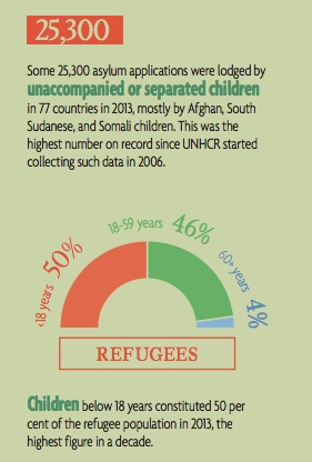 UNHCR Children figures