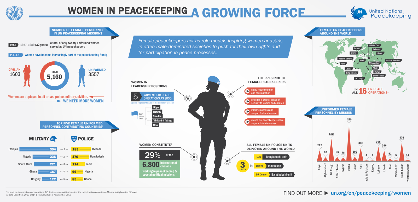 an analysis of the united nations involvement in peace keeping missions Us engagement in international peacekeeping from aspiration to implementation table of current united nations peacekeeping missions.
