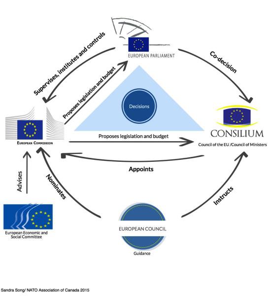 EU_Interaction