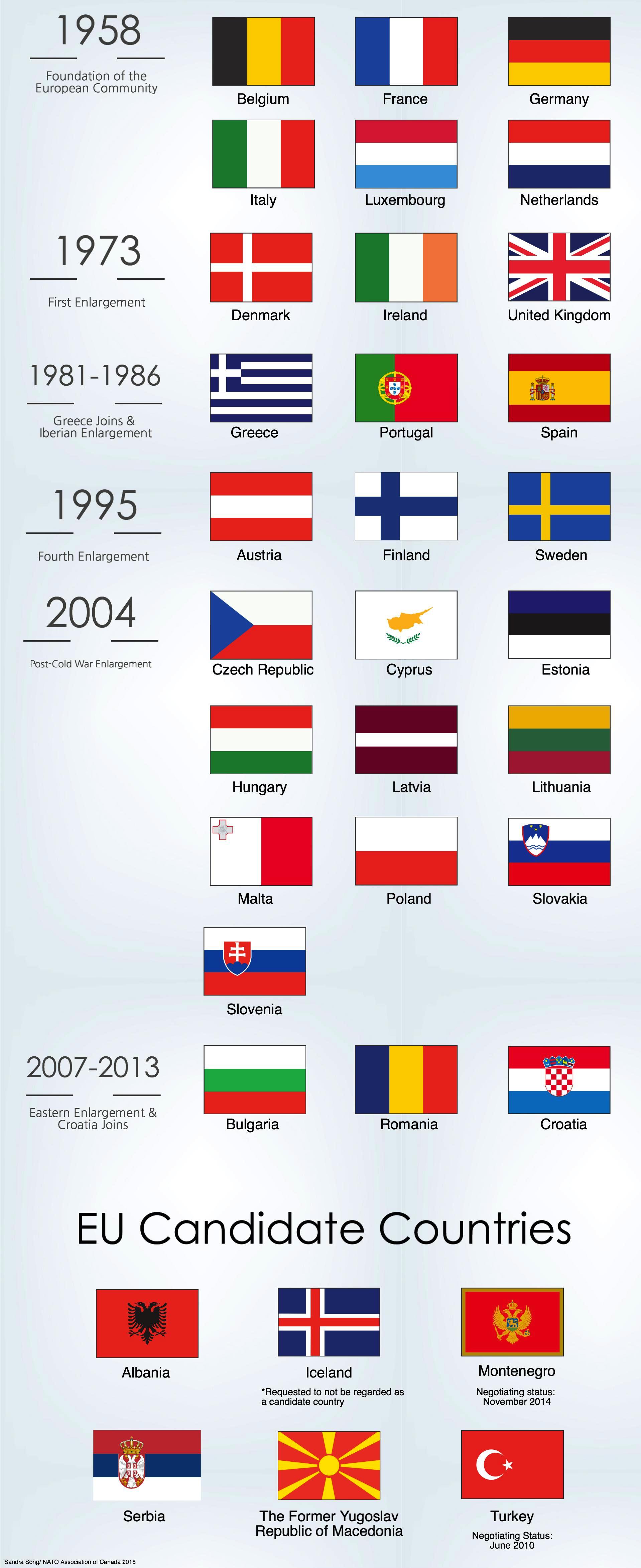 EU_Membership