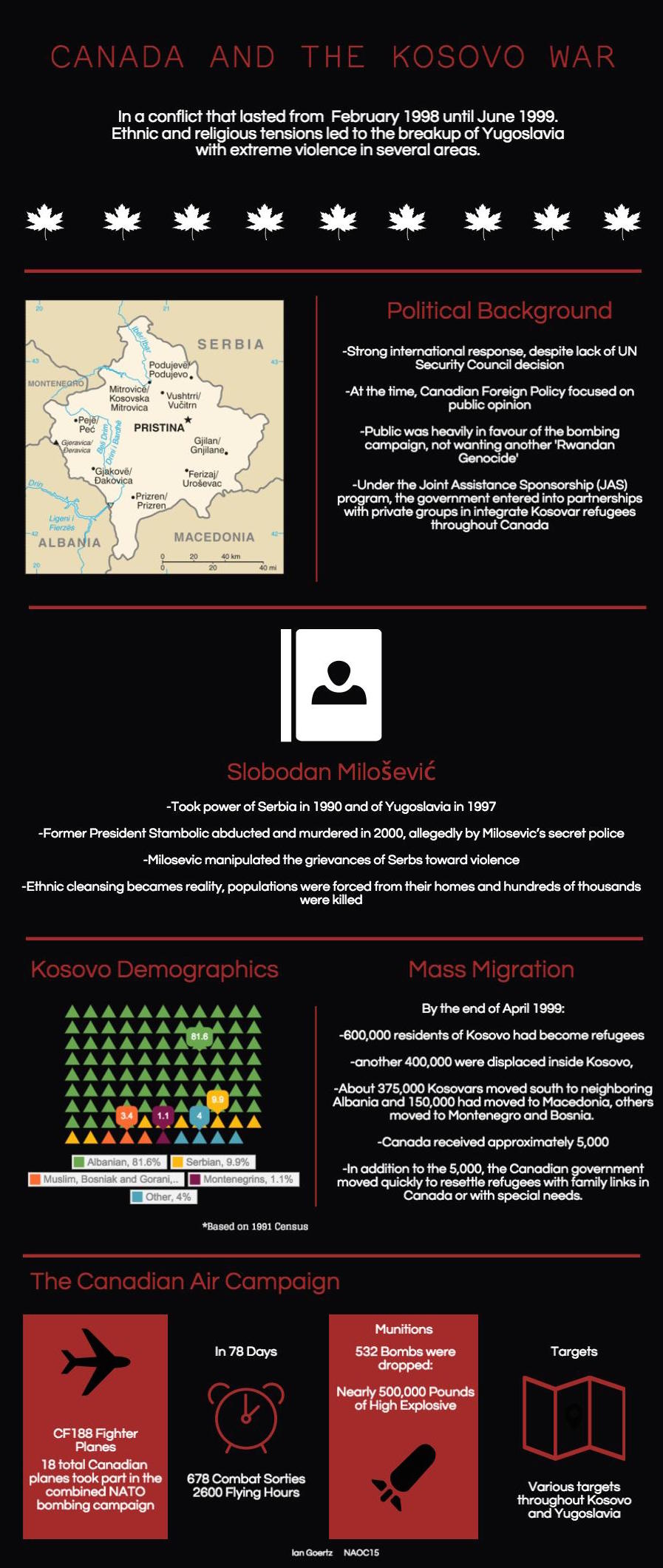 KOSOVO Infograph