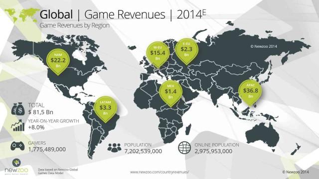 newzoo_global_game_revenues_2014