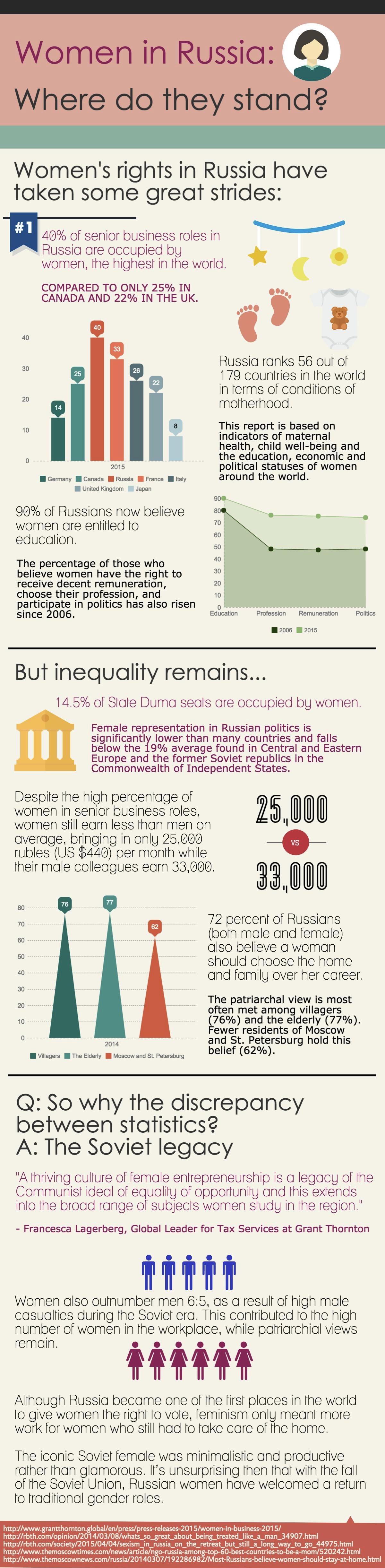 Women In Russia