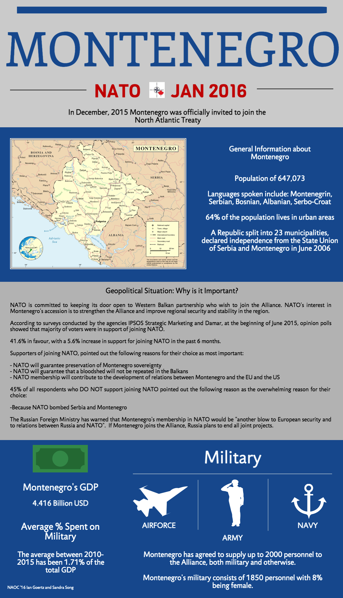 Montenegro_Infographic2016