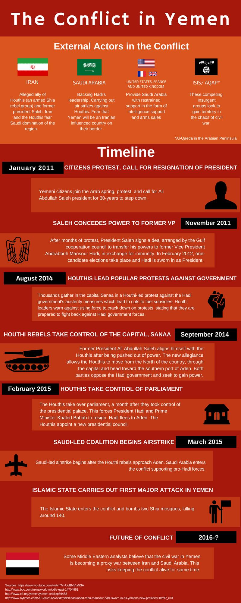 breakdown-of-the-conflict-in-yemen