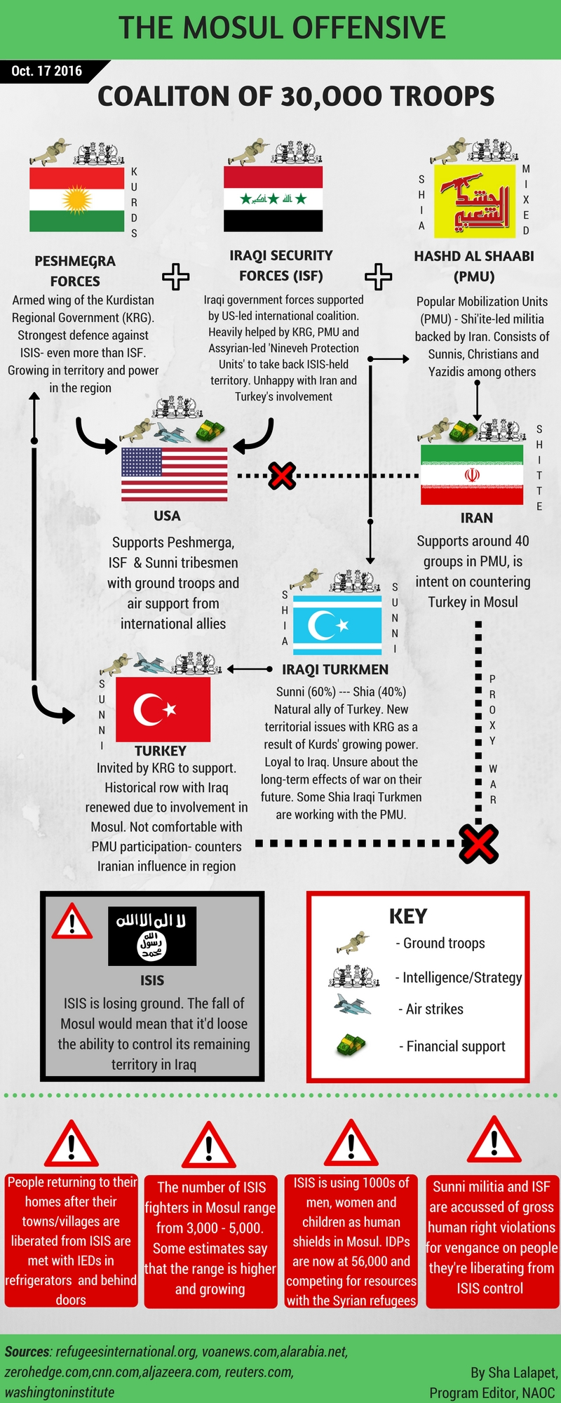 shas-mosul-infograph_latest15