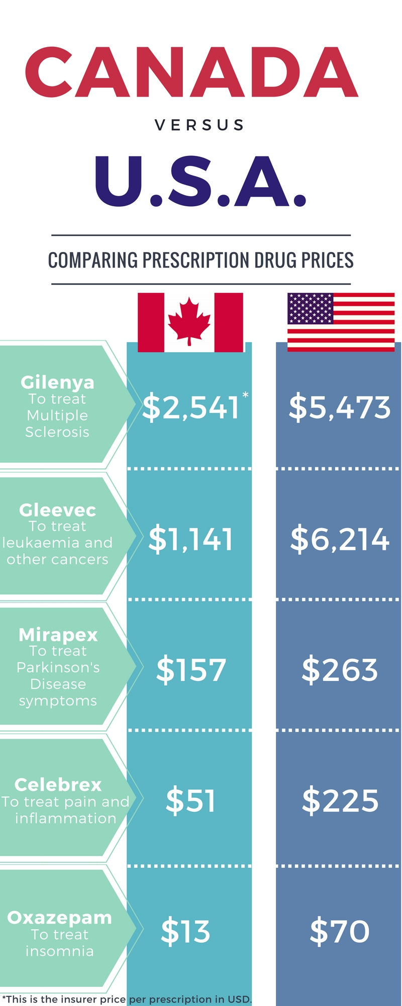 Canada-v-USA-Drug-Prices.jpg